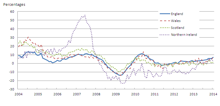 Figure 3: All dwellings annual house price rates of change by country, January 2004 to January 2014