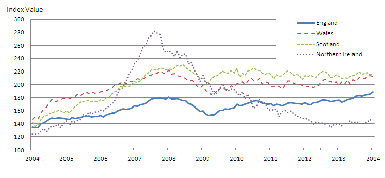 Figure 4: Mix-adjusted House Price Index by UK countries from January 2004 to January 2014