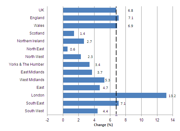 Figure 5: All dwellings annual house price rates of change: UK, country and regions