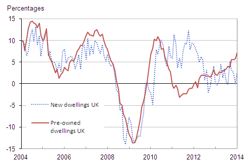 Figure 8 : UK annual house price rates of change by type of dwelling, January 2004 to January 2014