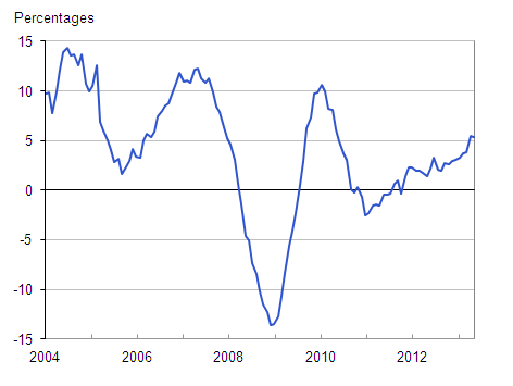 Figure 1: Annual house price rates of change, UK all dwellings from January 2004 to November 2013
