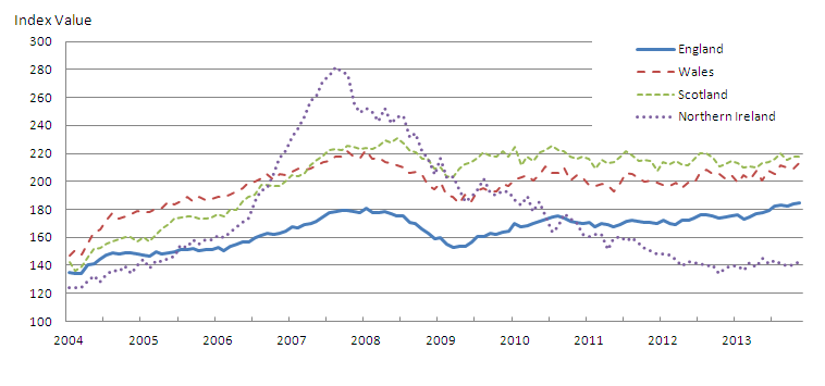 Figure 4: Mix-adjusted House Price Index by UK countries from January 2004 to November 2013