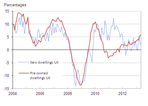 Figure 8 : UK annual house price rates of change by type of dwelling, January 2004 to November 2013