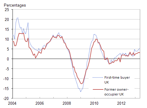 Figure 6: UK annual house price rates of change by type of buyer, January 2004 to September 2013