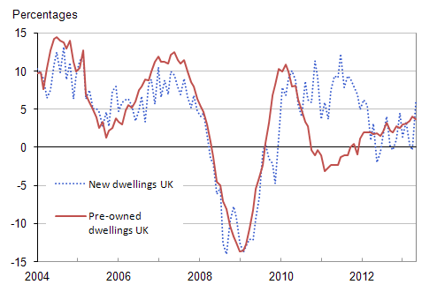 Figure 7: UK annual house price rates of change by type of dwelling, January 2004 to September 2013