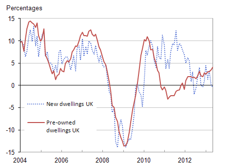 Figure 7: UK annual house price rates of change by type of dwelling, Jan 2004 - Aug 2013