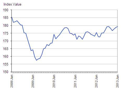 Chart detailing the index value for UK all dwelling house prices