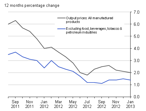 Output prices 12 months percentage change: all manufactured products and excluding food, beverages, tobacco & petroleum industries, January 2013 : UK