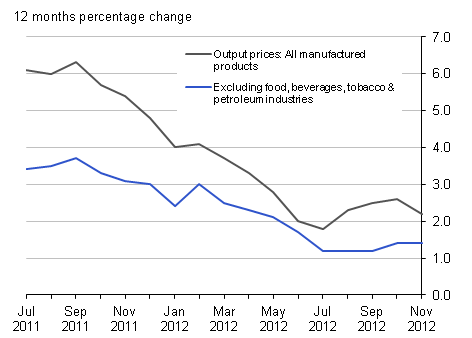 Output prices 12 months percentage change: all manufactured products and excluding food, beverages, tobacco & petroleum industries, November 2012 : UK