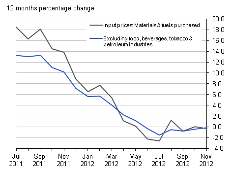 Input prices (materials & fuel) purchased and excluding food, beverages, tobacco & petroleum industries: UK: 12 months percentage change, November 2012