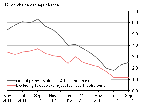 Output prices 12 months percentage change: materials & fuels purchased and excluding food, beverages, tobacco & petroleum industries, September 2012 : UK
