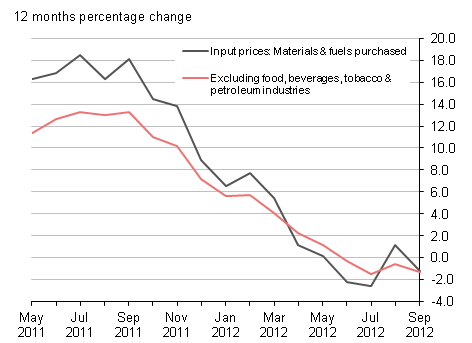 Input prices (materials & fuel) purchased and excluding food, beverages, tobacco & petroleum industries: UK: 12 months percentage change, September 2012