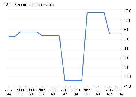 12 month percentage change for Sewerage Services Q3 2007 to Q4 2012