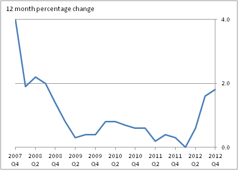 12 month percentage change for Employment Agencies - Q4 2007 to Q4 2012