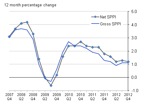 The graph shows the aggregate SPPI annual percentage change for both the net and gross sector series for the period Q3 2007 to Q4 2012