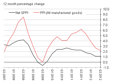 Aggregate SPPI (Net Sector) and Producer Price Index: 12 month percentage change. The graph shows how the annual aggregate SPPI (Net Sector) inflation compares with the producer price index for all manufactured goods.