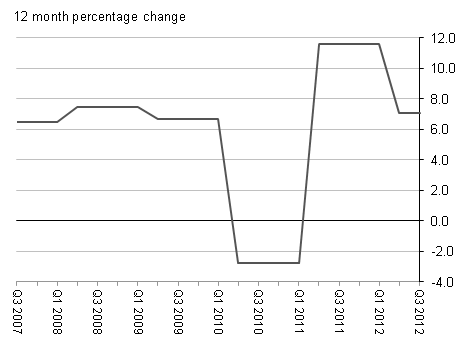 12 month percentage change for Sewerage Services Q3 2007 to Q3 2012