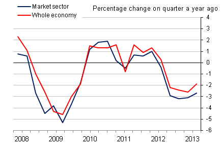 Figure 9: Market sector and whole economy output per hour