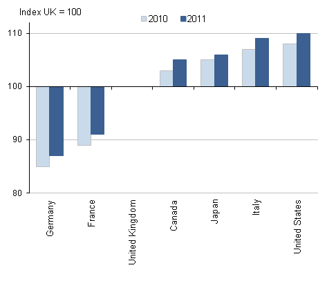 Column chart showing average hours per worker in 2010 and 2011, indexed to UK=100