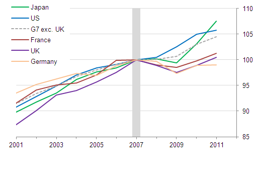 Line chart showing real GDP per hour worked for the US, Japan, France, Germany, UK and the aggregate G7 excluding the UK, 2001-2011, indexed to 2007=100