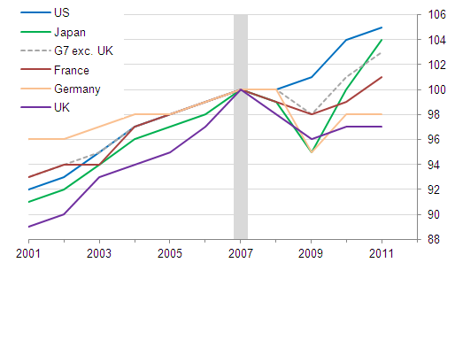Line chart showing real GDP per worker for the US, Japan, France, Germany, the UK and the aggregate G7 excluding the UK over the period 2001-2011, indexed to 2007=100