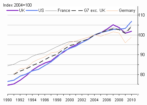 Growth in GDP per worker