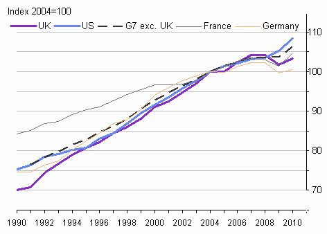 Growth in GDP per hour worked