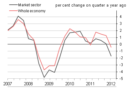 Figure 9: Market sector output per hour