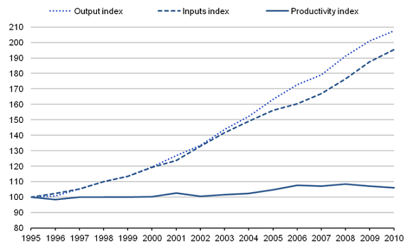 Healthcare output, inputs and productivity estimates 1995-2010