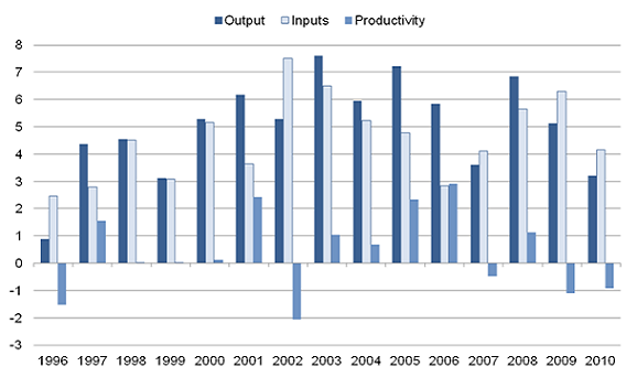 Growth rates for healthcare  output, inputs and productivity 1996-2010