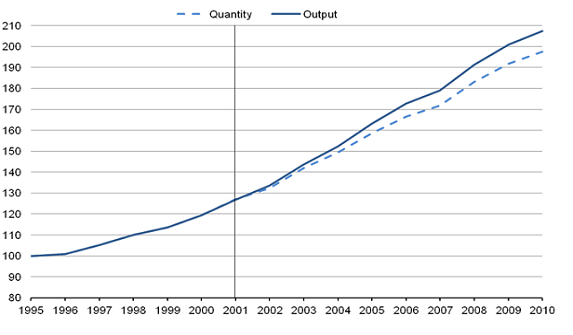Healthcare quantity and output, 1995-2010