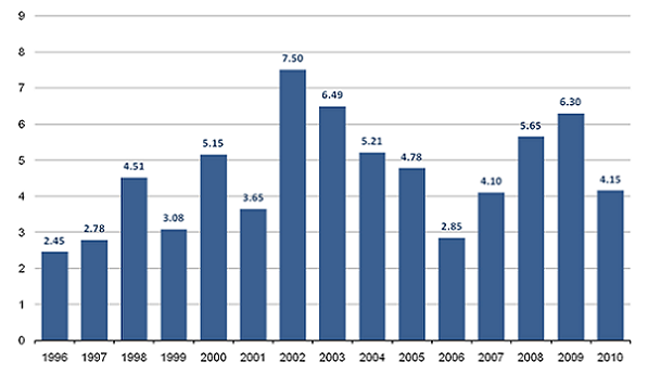 Annual growth rates of healthcare inputs, 1996-2010