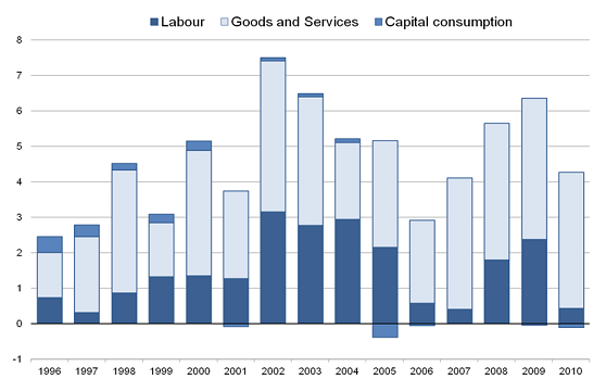 Contributions to growth by input component 1996-2010