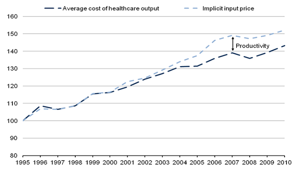 Average cost of healthcare output and implicit input prices, 1995-2010