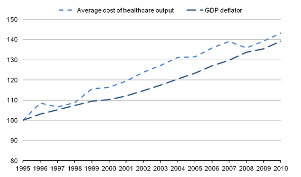 Comparing average cost of healthcare provision with the GDP deflator, 1995-2010