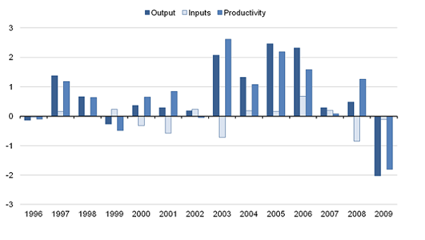 Revisions to annual growth rates of healthcare output, inputs and productivity 1996-2009