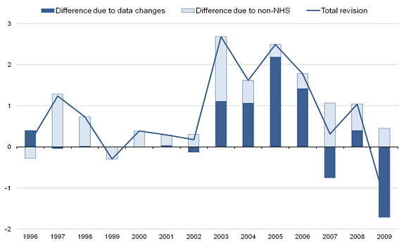 Contribution to change in annual healthcare quantity growth 1995-2009 compared to previously published estimates