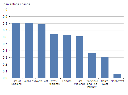 Chart shows the percentage change in the number of parliamentary electors for English regions between 2010 and 2011