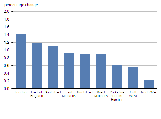 Chart shows the percentage change in the number of local government electors for English regions between 2010 and 2011
