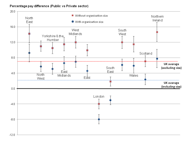 95% confidence intervals for the average difference in the mean hourly pay (excluding overtime) between public and private sector workers expressed as a percentage of private pay, April 2011, regions in England and the devolved countries in the UK