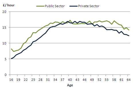 Mean hourly earnings by age in the public sector and private sector, April 2011, UK