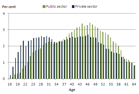 Percentage of workers by age in the public sector and the private sector, April 2011, UK