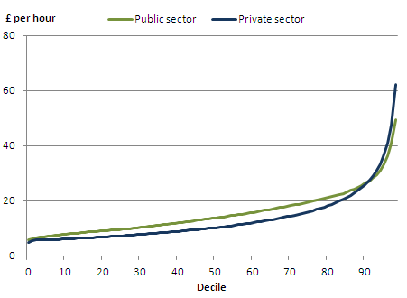 Distribution of hourly earnings in the public sector and the private sector, April 2011, UK