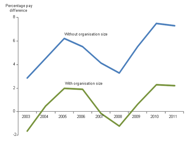 Average difference in hourly pay between public and private sector workers expressed as a percentage of private pay using different regression models, April 2003-April 2011, UK