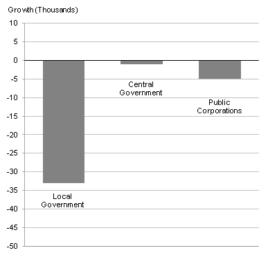 This chart shows the quarter-on-quarter growth in UK public sector employment between Q4 2011 and Q1 2012, broken down by sector.