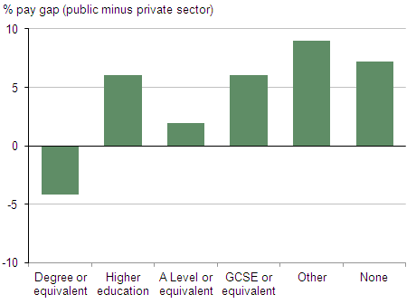 This is a chart showing average public/private sector pay gap by qualification