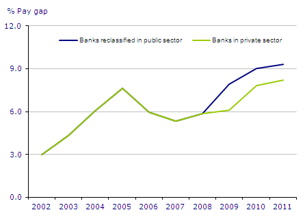 This is a chart showing the pay gap between the public and private sector