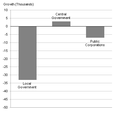 This chart shows the growth in public sector employment between Q3 2011 and Q4 2011, broken down by sector