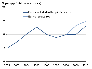 Graph showing the pay gap between the public and private sector in each April, 2002 to 2010