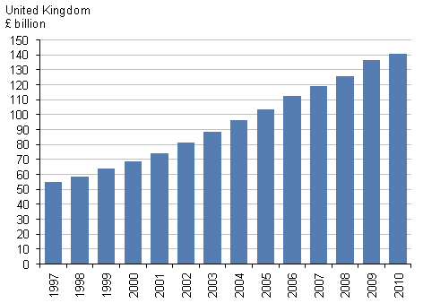 Chart showing total current price healthcare expenditure in the UK 1997–2010